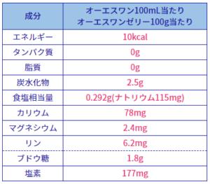 OS-1・栄養成分表示